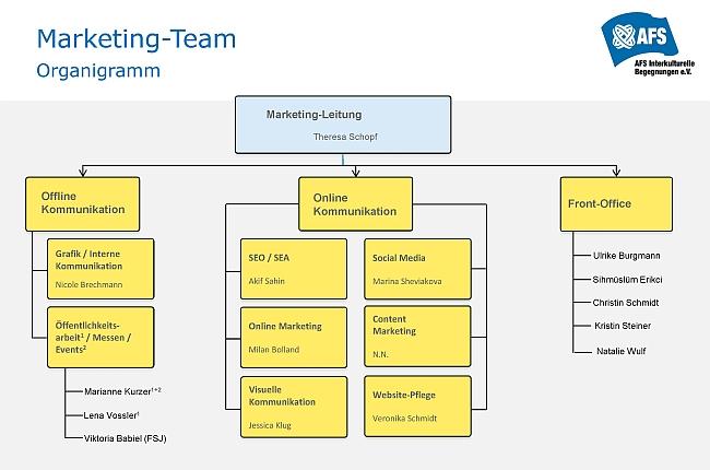 Marketing Team organigramm