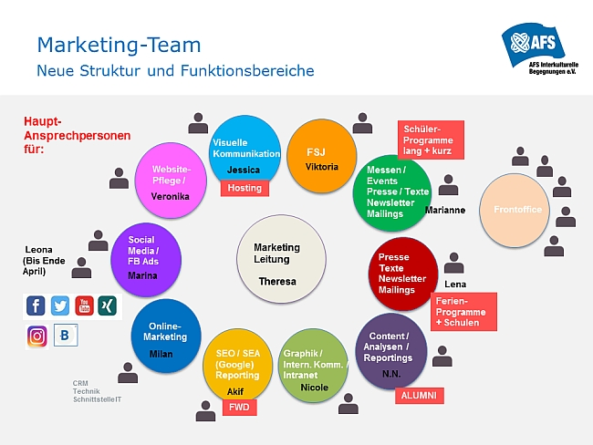 Team Organigramm Marketing